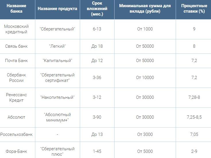 Таблица с предложениями от банков