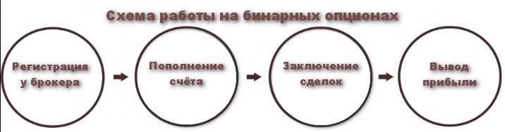 Схема бинарных опционов