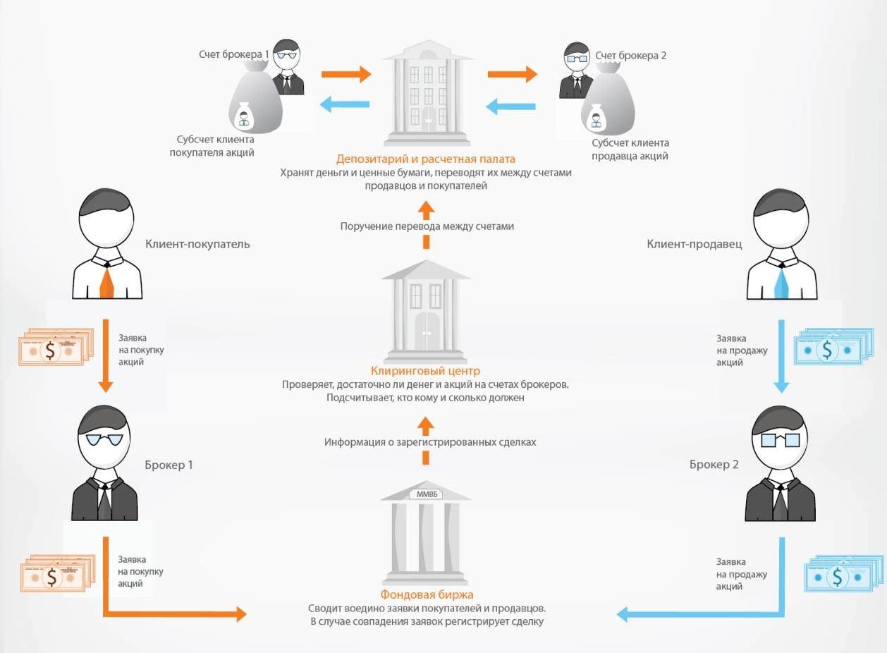 Схема работы фондовой биржи