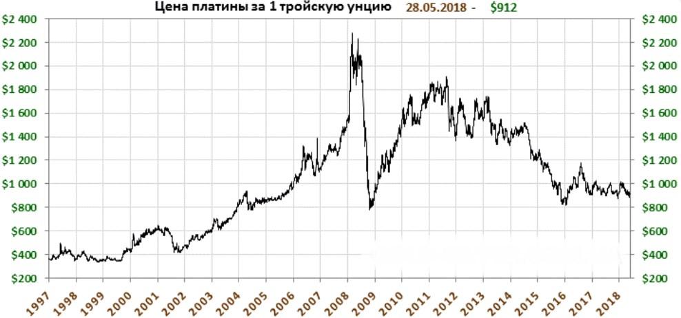 Динамика изменения цены на платину