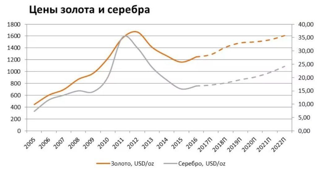 Диаграмма цены золота и серебра