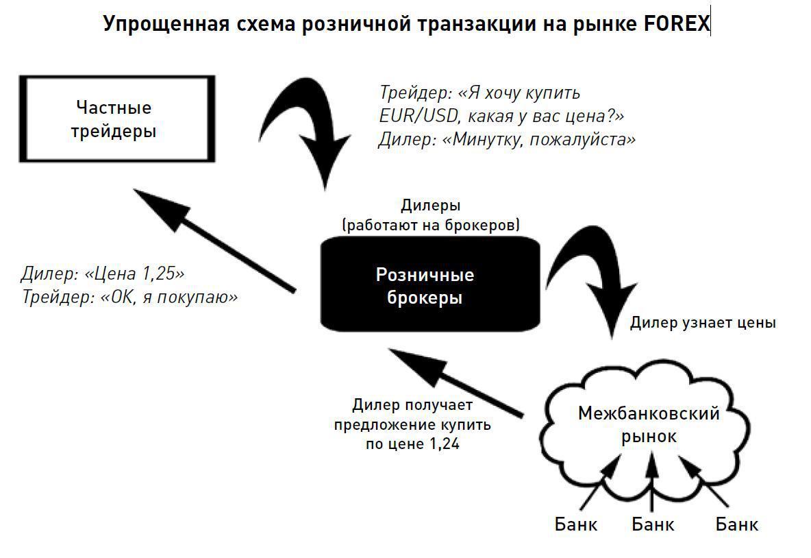 Упрощенная схема форекса