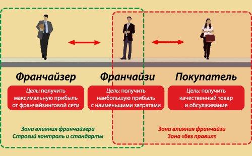 Структура франчайзинга