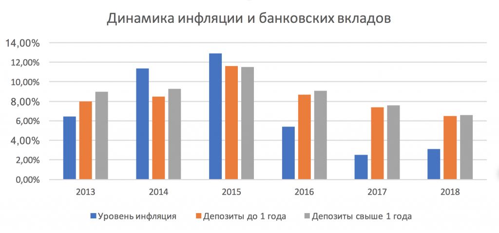 Динамика инфляции и банковских вкладов