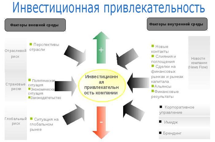 Определение инвестиционной привлекательности компании