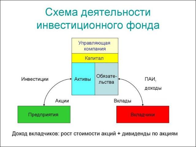 Структура работы инвестиционного фонда