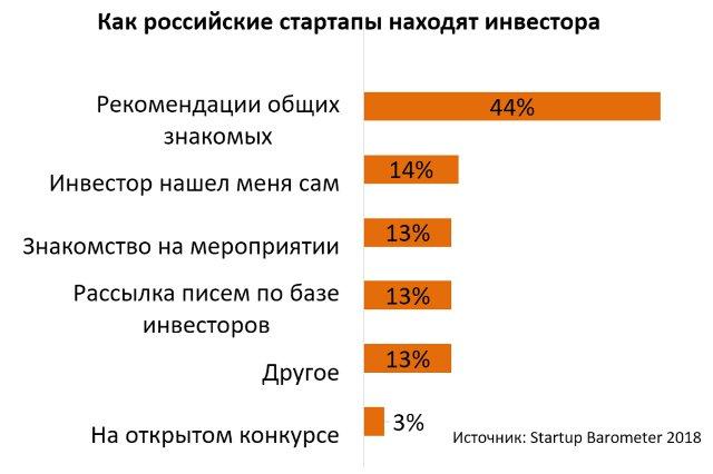 Инвесторы для стартапа