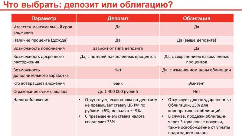 Сравнение облигаций и депозита