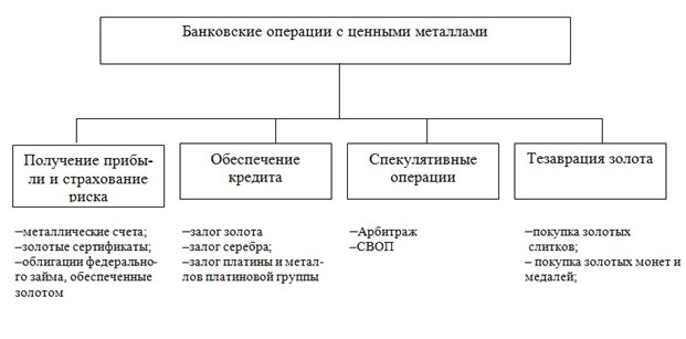 Схема операции с даргметаллами