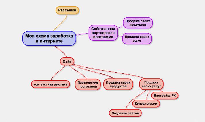Схема заработка на веб-сайте