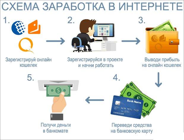 Схема заработка в интернете