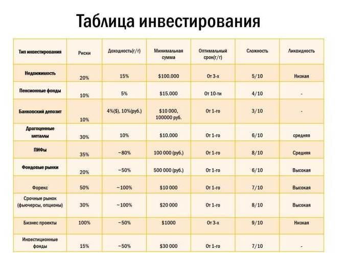 Сравнение методов инвестирования
