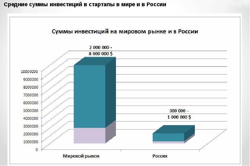 Статистика инвестиций в стартапы в мире и в россии