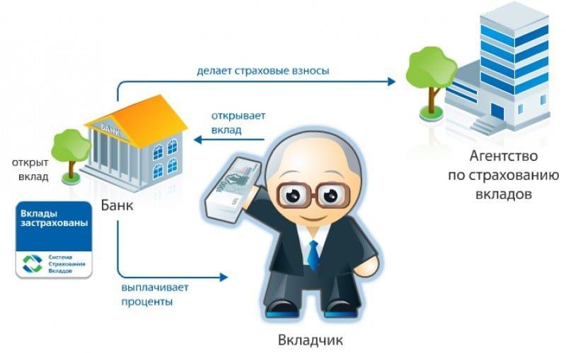 Принцип банковских вкладов