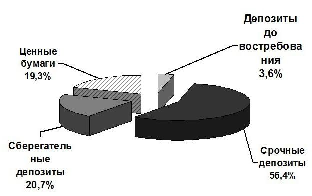 Структура депозитов