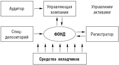 Структура работы пифа