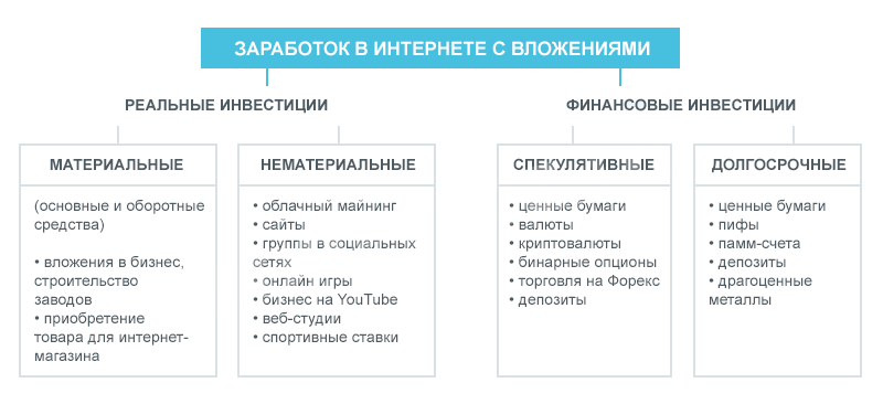 Виды заработка в интернете с вложениями