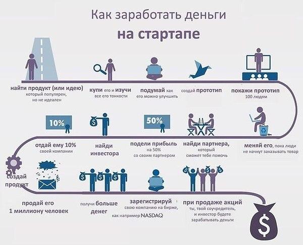 Заработок на стартапе
