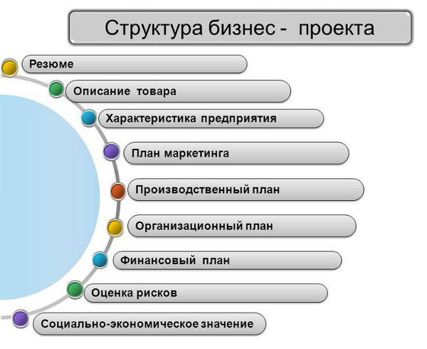 Этапы бизнес-процесса