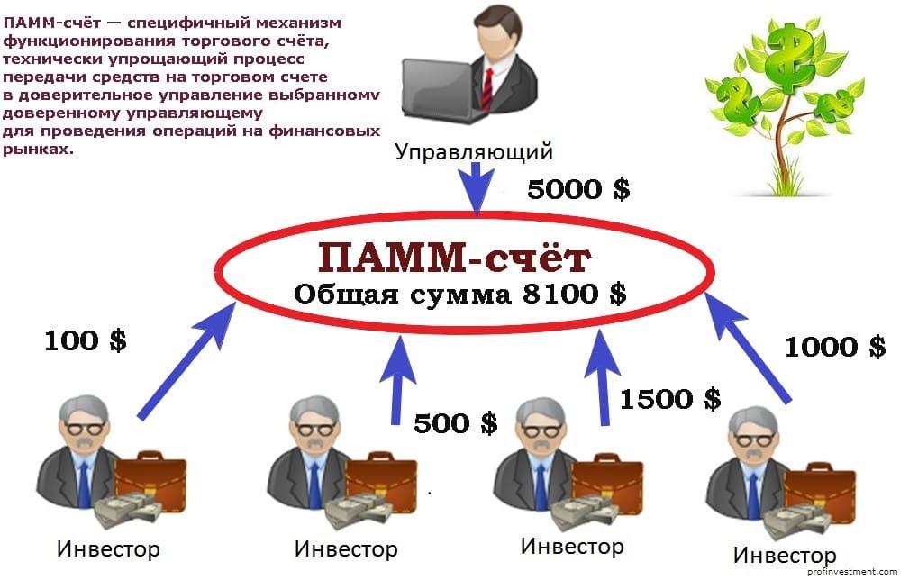 Схема памм-счета