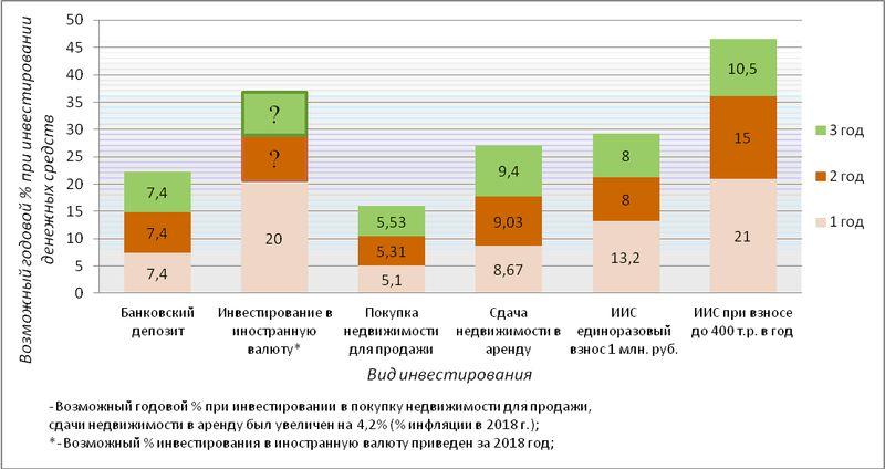 Сравнение доходности инвестиций