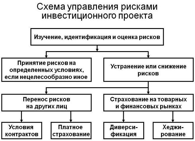 Управление рисками инвестиционного проекта