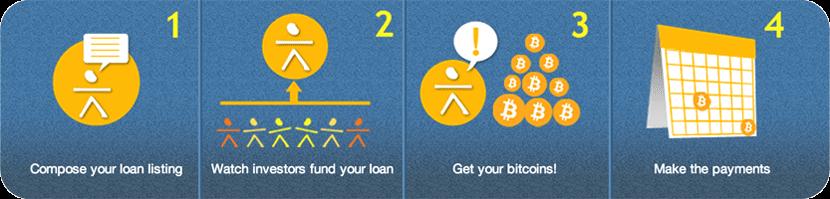 Схема предоставления кредита в биткоинах