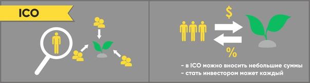 Главные преимущества ICO