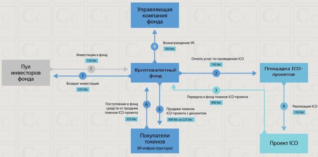 Схема работы криптовалютных фондов
