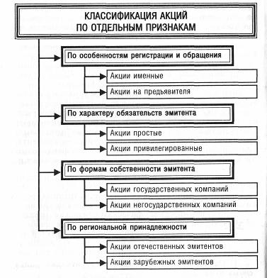 Классификация акций