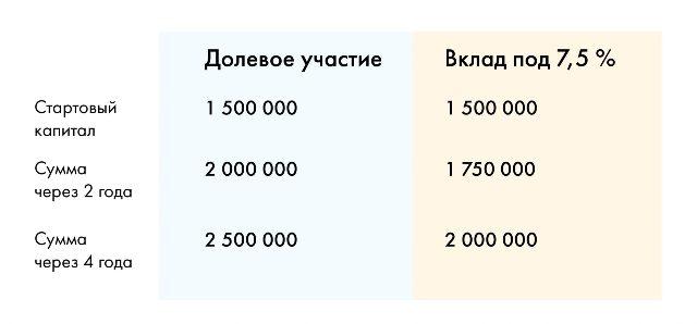 Сравнение инвестиций в строительство с депозитом в банке
