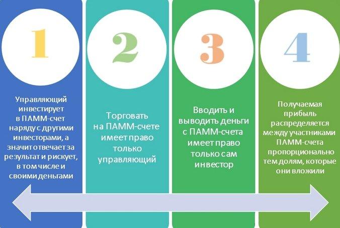 Схема инвестирования в памм-счета