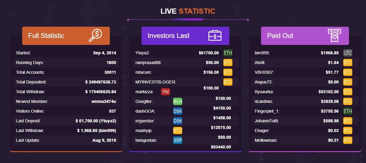 Статистика фонда Wssavior