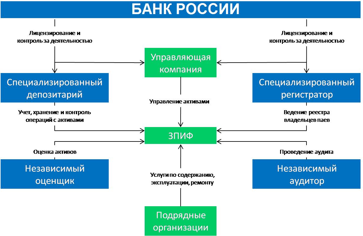 Структура проверок деятельности пифа