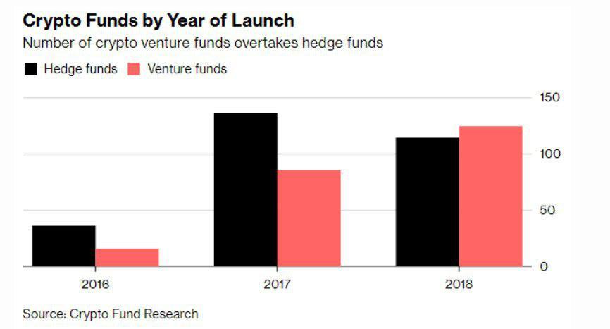 Статистика открытия криптовалютных хедж-фондов
