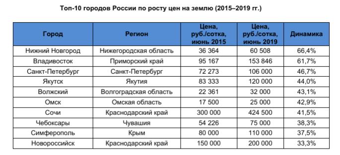 Стоимость участков в России