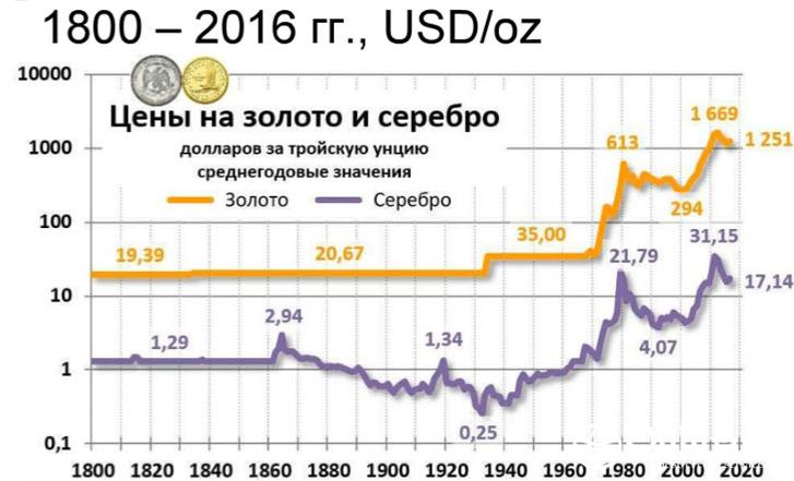 Сравнение цены серебра и золота