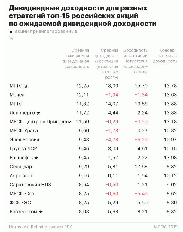 Топ акций компаний по доходности