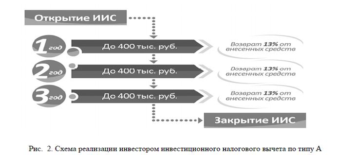 Схема инвестиционного вычета