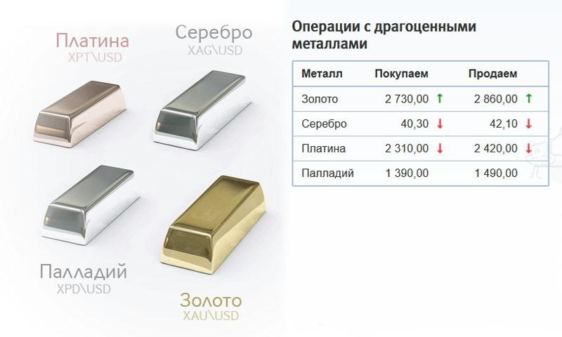 Курс покупки/продажи металлов по счету омс