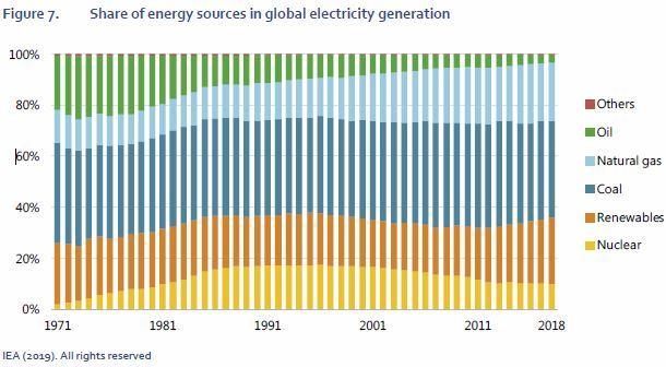 Статистика видов энергии в мире