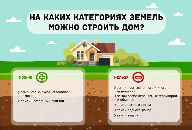 Где можно строить дом