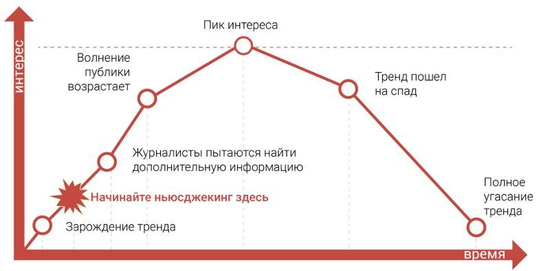 Цикл хайп-проекта