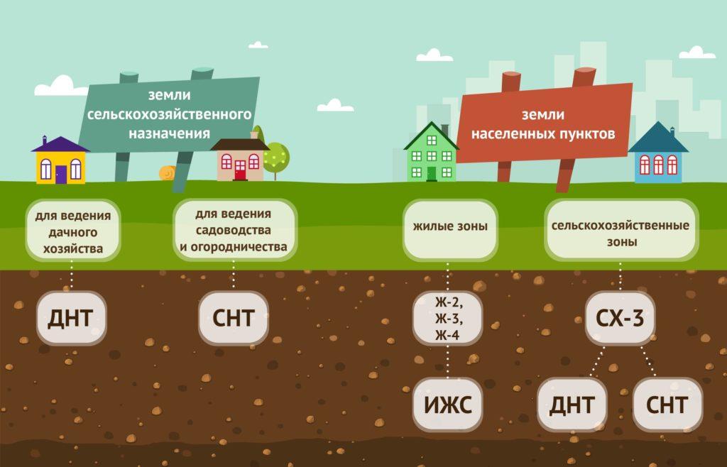 Сравнение земель