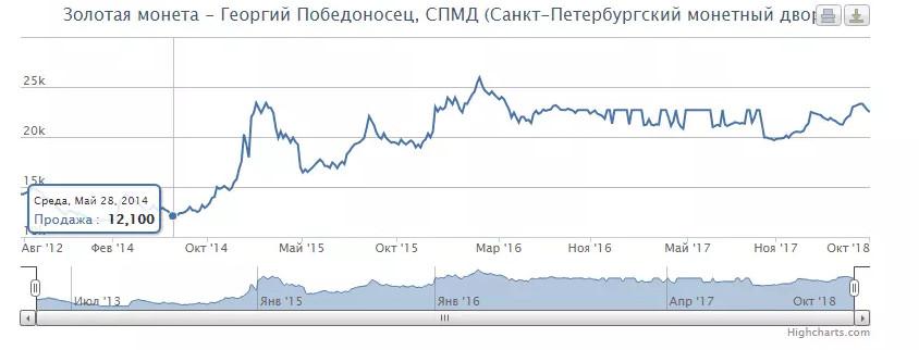 Изменение цены на инвестиционную монету