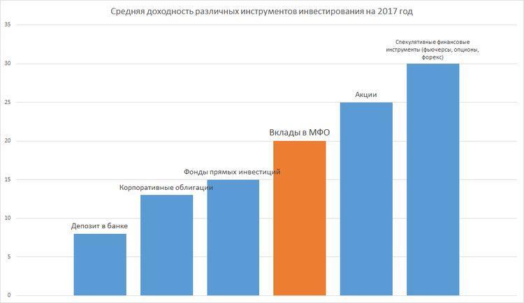 Сравнение доходности инвестиционных инструментов