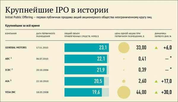 Крупнейшие IPO