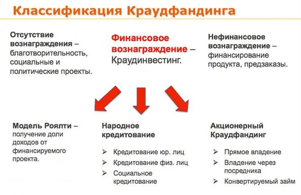 Классификация Краудфандинга