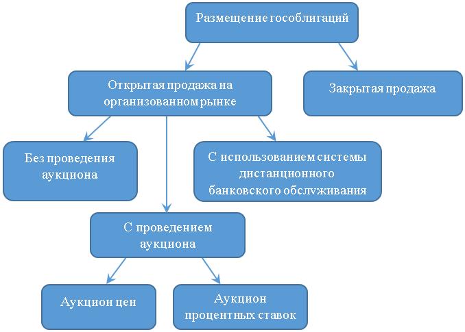 Варианты размещения государственных облигаций