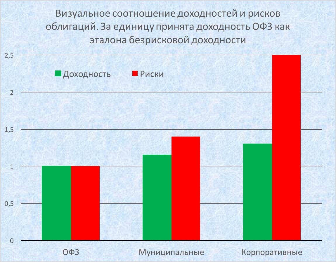 Сравнение доходности и рисков разных облигаций